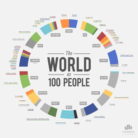 internet 100 2013